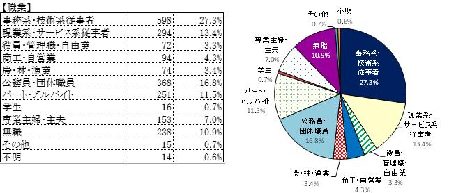 書 報告 アンケート 結果 アンケート調査結果報告書 武蔵野市公式ホームページ